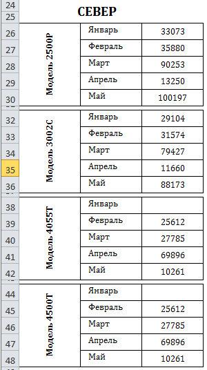 Рис. 2.2. Данные по модели и региону не представлены в этом наборе соответствующим образом