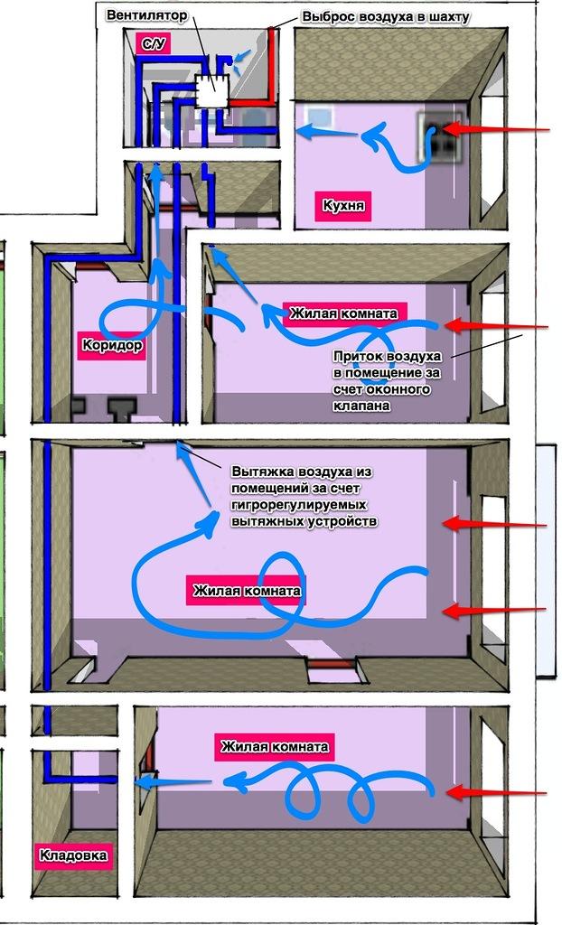 Как вентиляцию в квартире