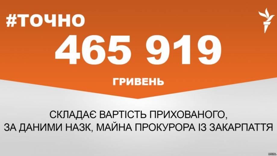 Прокурор Закарпатья пытался скрыть от НАЗК имущества почти на полмиллиона гривен – #Точно