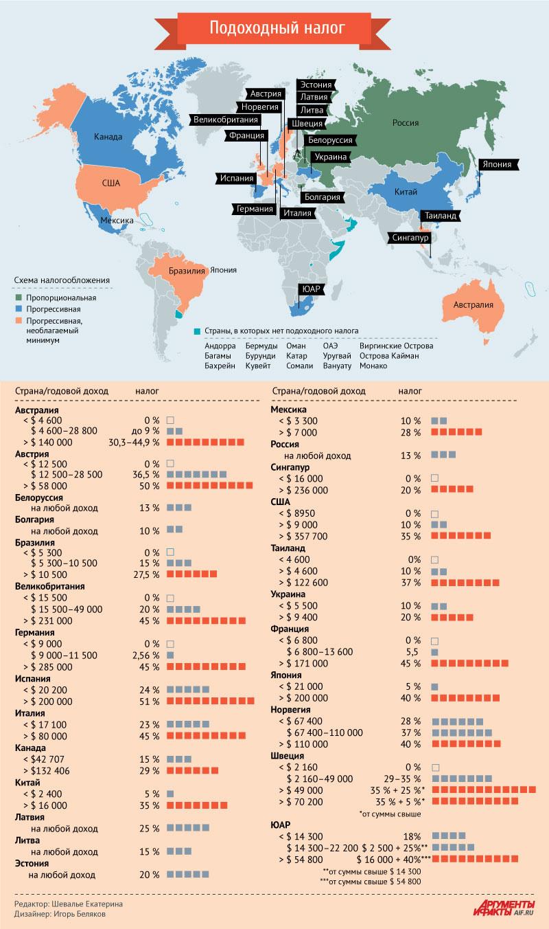 Смотрите в инфографике АиФ.ru, как взимается подоходный налог в России и других странах мира.
