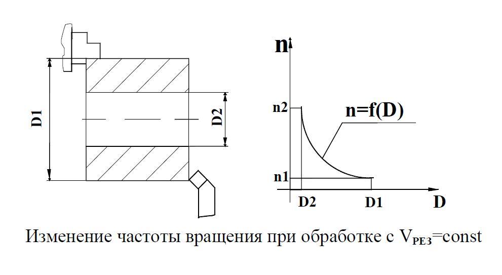 изменение частоты вращения привода ЧПУ