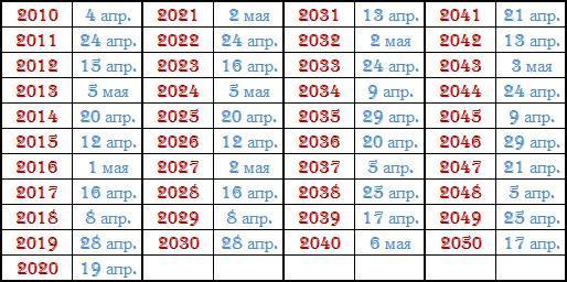 Как рассчитать дату Пасхи
