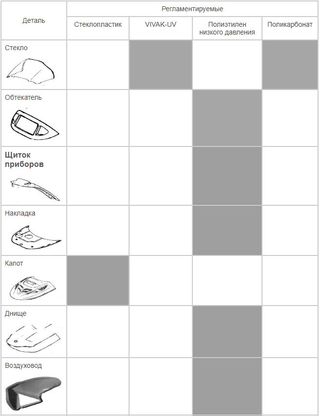 Сравнительная таблица пластиковых деталей снегохода Тайга