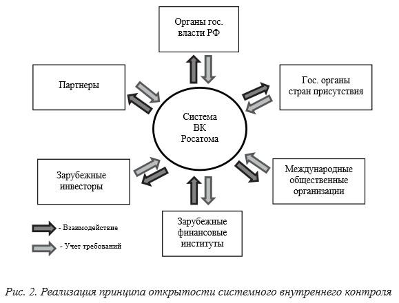 О моделях формирования эффективных систем внутреннего контроля в  Принцип открытости относится к базовым принципам организации и развития общекорпоративной системы внутреннего контроля Госкорпорации Росатом