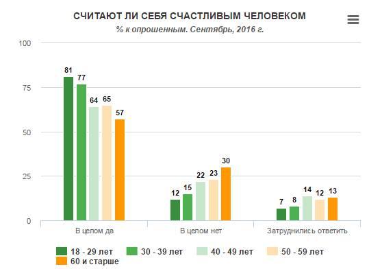 Места, где живут самые счастливые украинцы (социальный рейтинг)