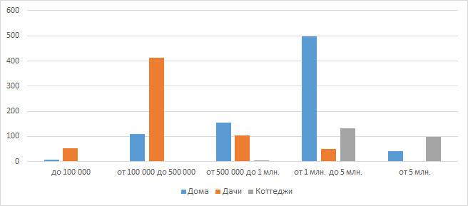 Распределение цен по категориям загородной недвижимости