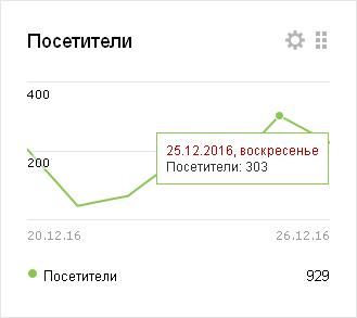 Корпоративный чат — сводка — Яндекс.Метрика