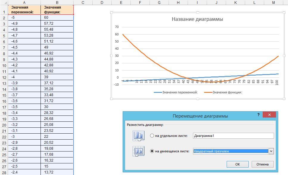 Рис. 5. Спецификация названия диаграммы и выбор варианта ее размещения с помощью мастера диаграмм (шаги 3 и 4 из 4)