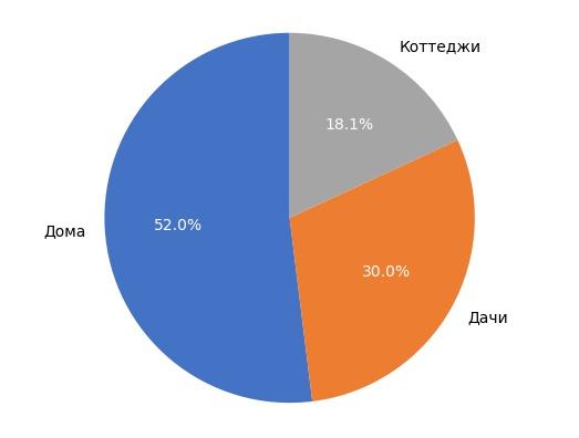 Выборка объектов загородной недвижимости в Кирове в марте 2018 года.
