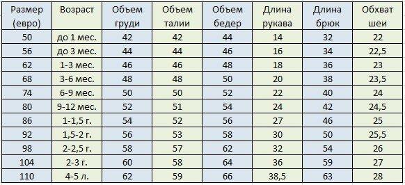 таблица размеров детской одежды россия.jpg
