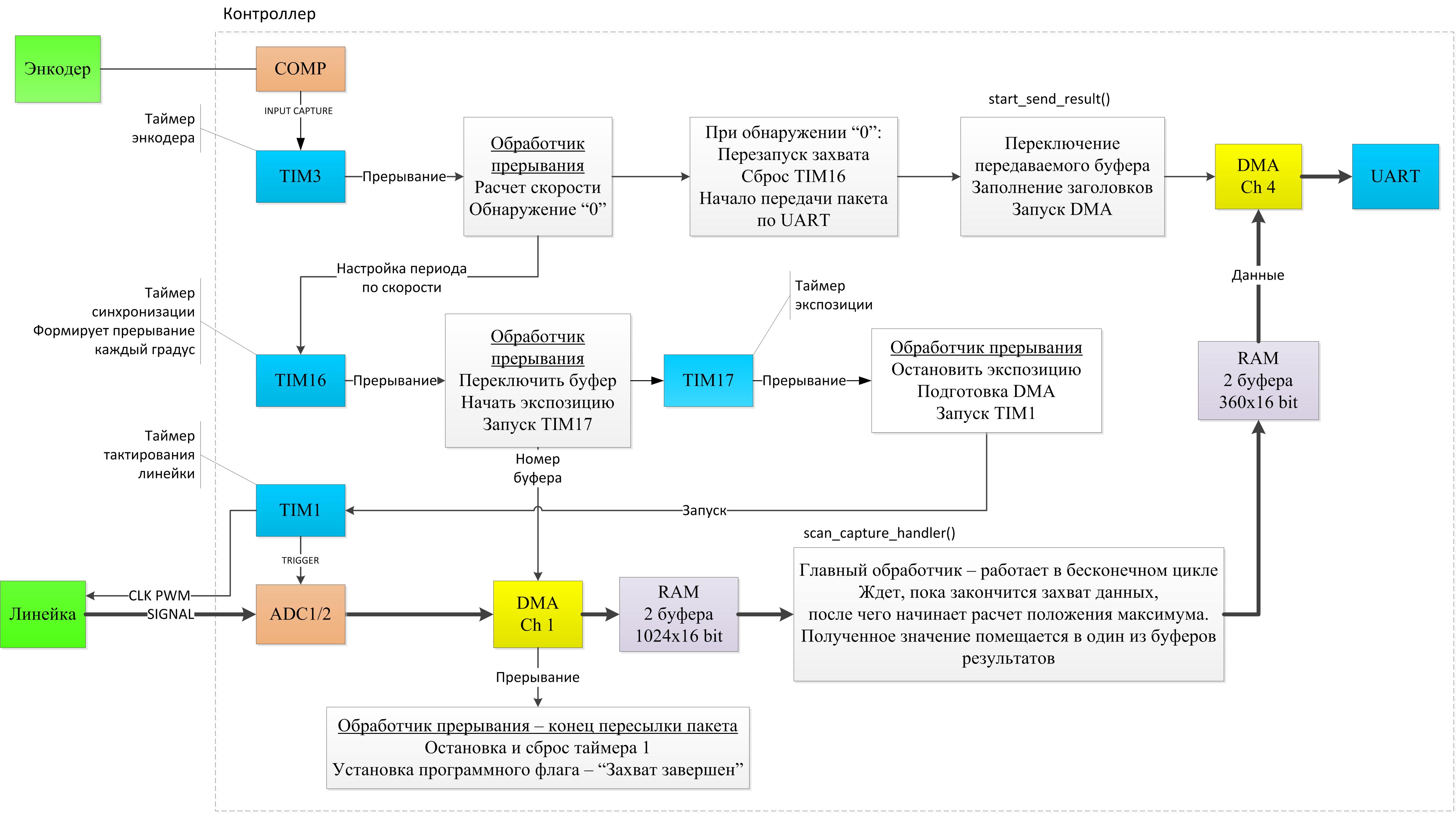 схема конструкции вхс-1-0,8