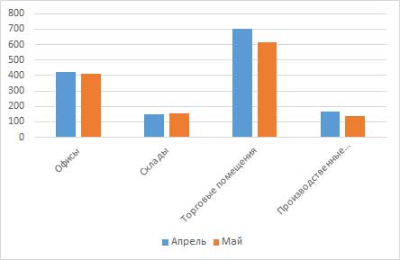 Сравнение цен на коммерческую недвижимость за апрель/май