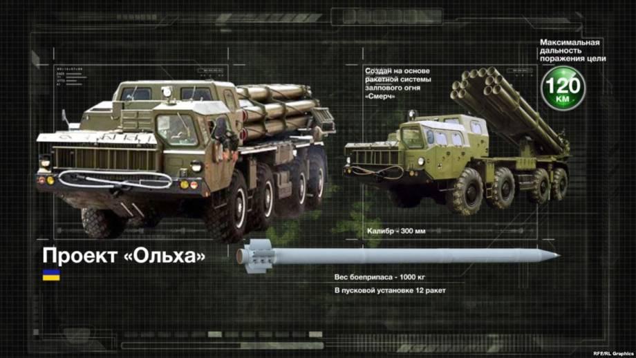 На Одесщине начались испытания ракетного комплекса «Ольха»