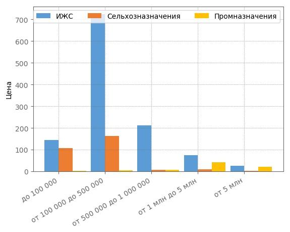 Сегментация земельных участков по ценовым категориям в Кирове в феврале 2018 года.