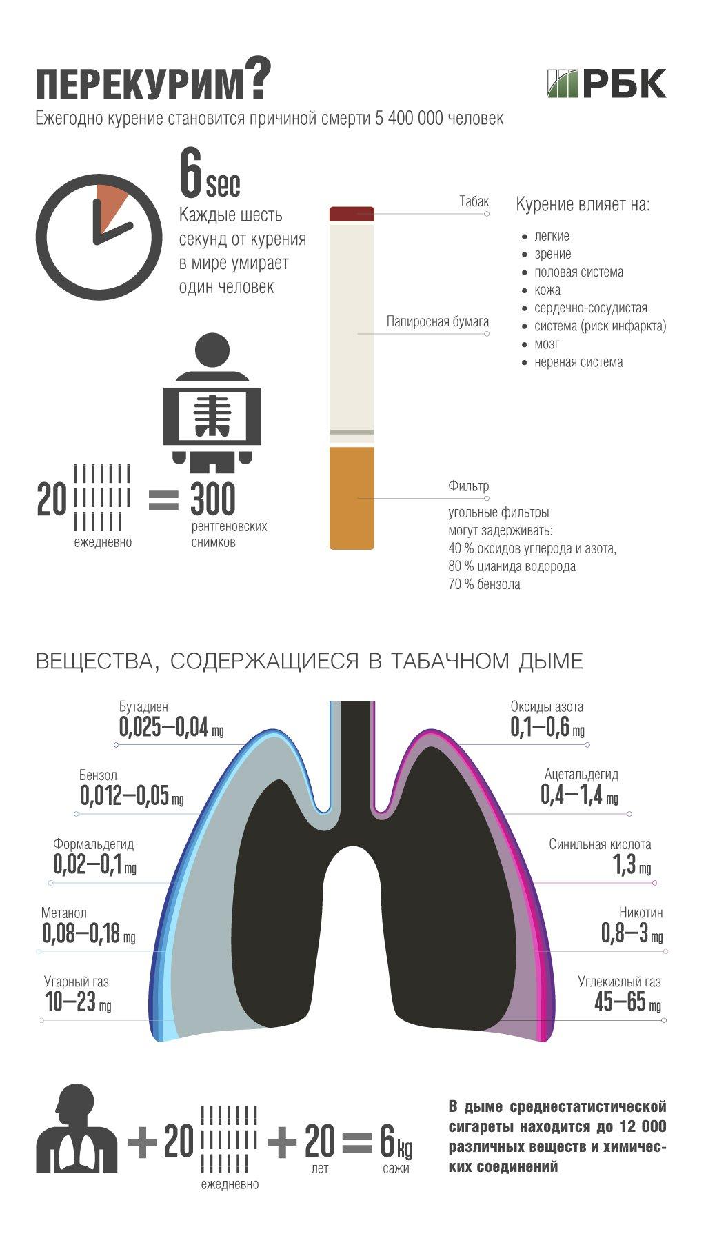 Международный день отказа от курения. Перекурим