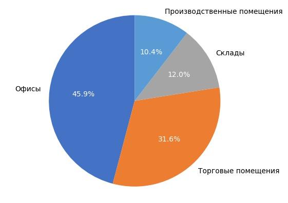 Выборка объектов коммерческой недвижимости в Кирове в январе 2018 года.
