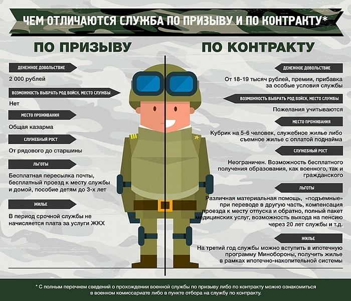 Военная служба в ВС России: по призыву и по контракту