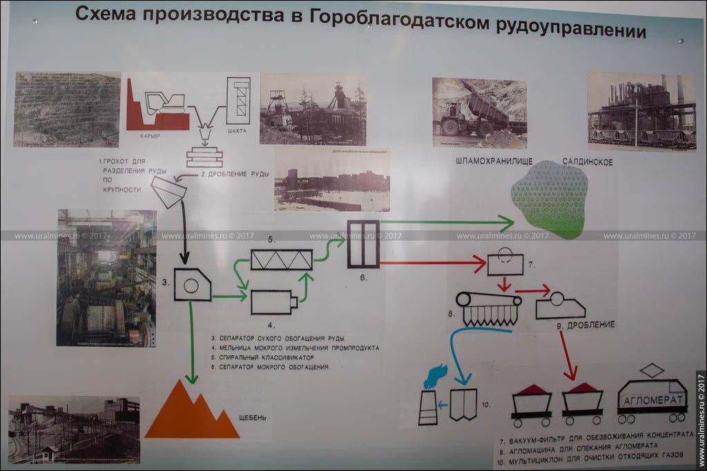 Музей истории Гороблагодатского рудоуправления (Кушва)