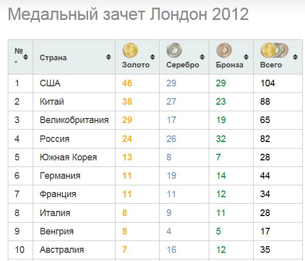 таблица 9 зачет августа медальный