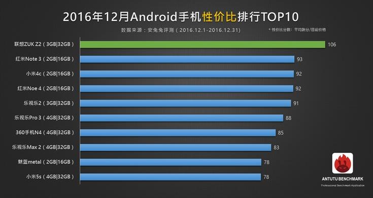 AnTuTu определила самый мощнейший смартфон 2016-ого года