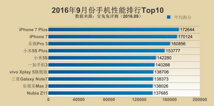 Рейтинг AnTuTu: 10 самых мощных смартфонов в сентябре