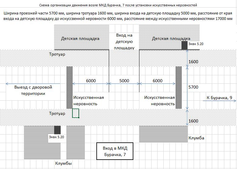 Схема установки искусственной неровности на Бурачка, 7