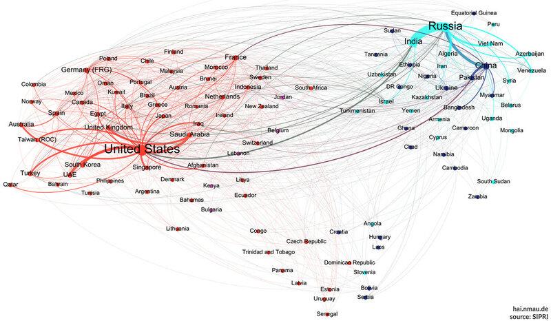 Влиятельность мировой торговли оружием