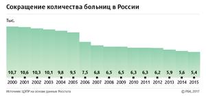 больницы в России.png
