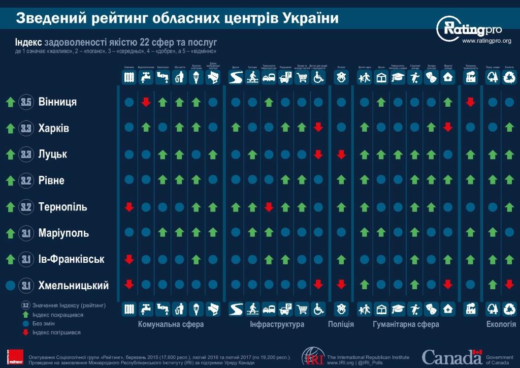 Рейтинг городов Украины 03