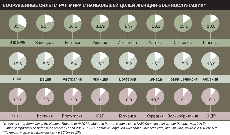 Вооружённые силы стран мира с наибольшей долей женщин-военнослужащих