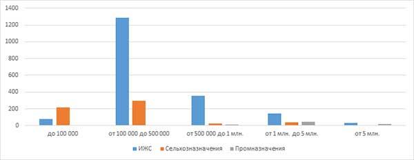 Распределение земельных участков в ценовых категориях