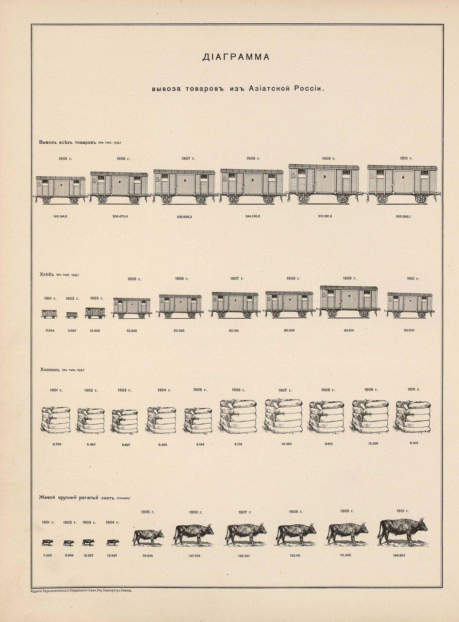 56. Диаграмма вывоза товаров из Азиатской России