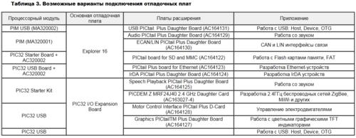 PIC32MX. 32-разрядные микроконтроллеры от Microchip 0_139dce_3a75cf3e_L