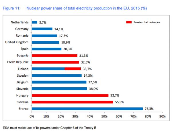 t-blzer: Европейский взгляд на российскую ядерную промышленность