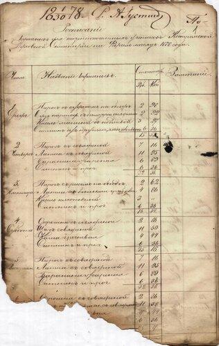 ГАКО, ф. 432, оп. 1, д. 3291, л. 1
