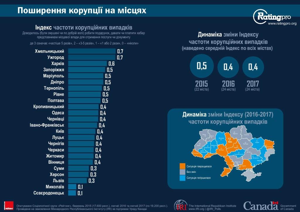 Рейтинг городов Украины 20