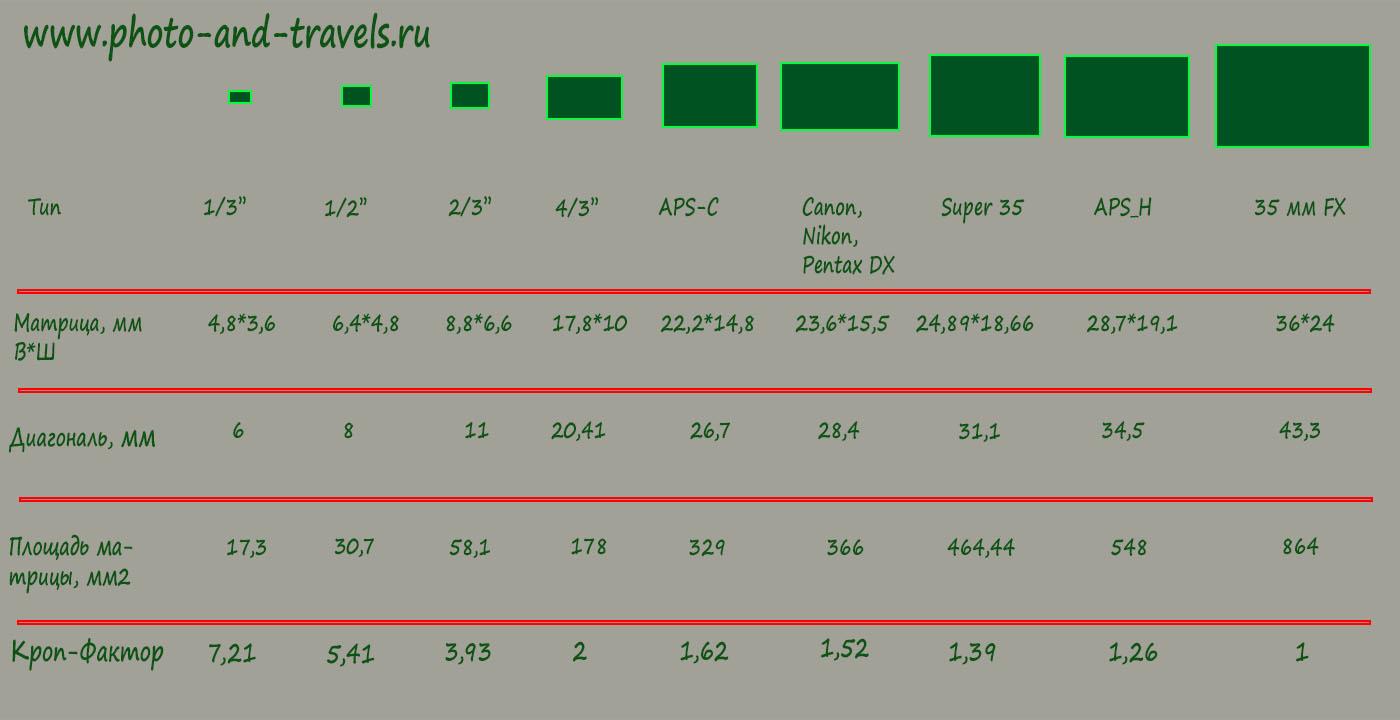 Рисунок 5. Таблица размеров матриц цифровых фотоаппаратов и данные о кроп-факторе. Какую фотокамеру лучше купить.
