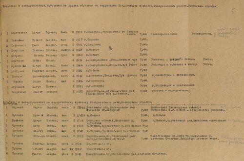 ГАКО, ф. Р-2146, оп. 6, д. 301, л. 5.