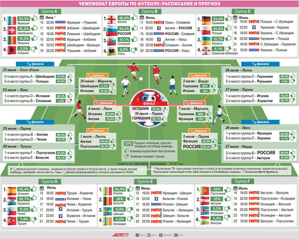 Чемпионат России Турнирная Таблица По Футболу Прогноз