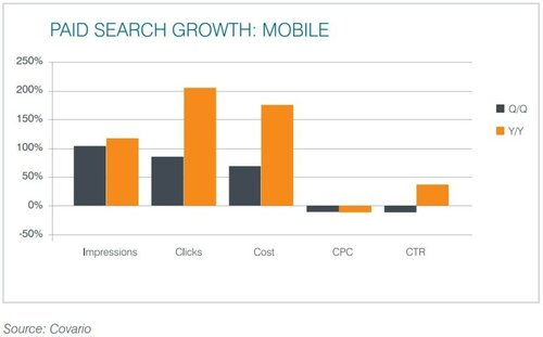 covario-mobile-search-growth-q3-2014-800x497.jpg