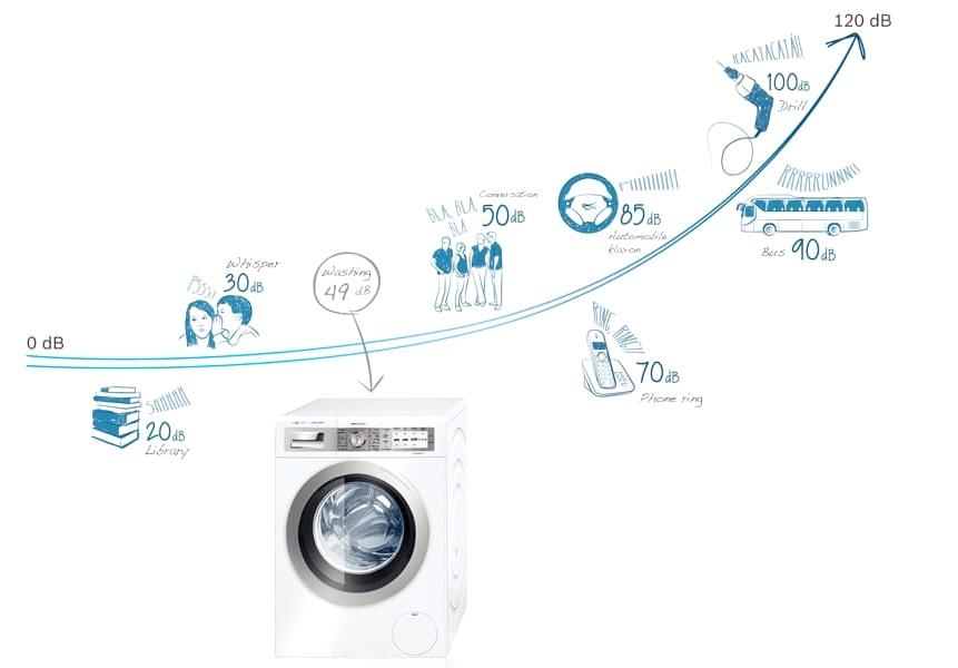 бесшумные стиральные машины Bosch
