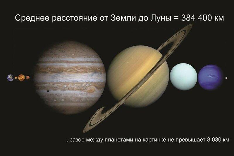 Графическое представление планет Солнечной системы в масштабе