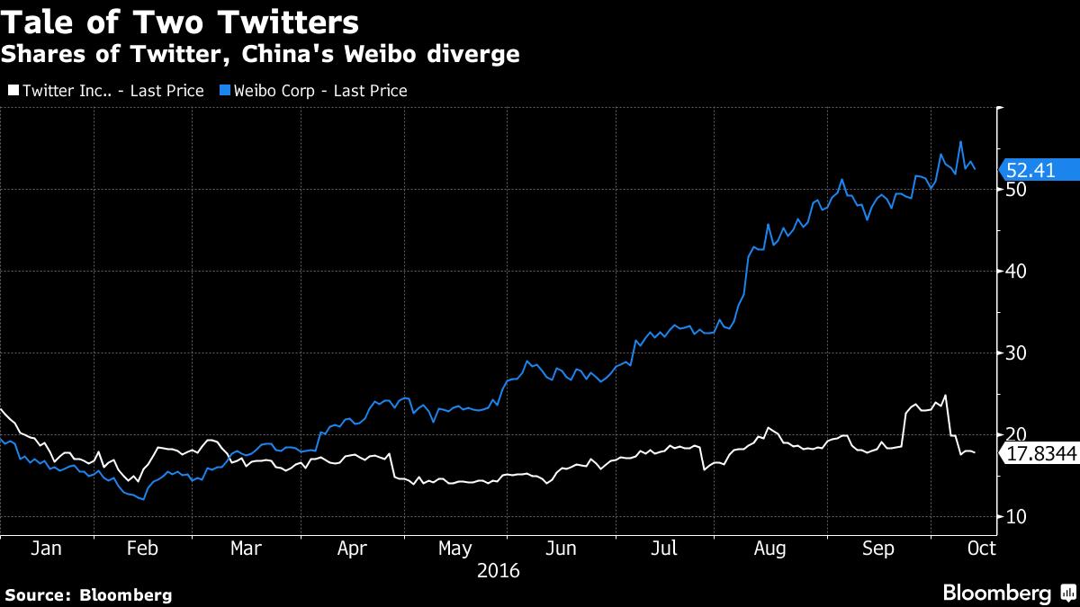 Социальная сеть Twitter стоит дешевле своего китайского клона
