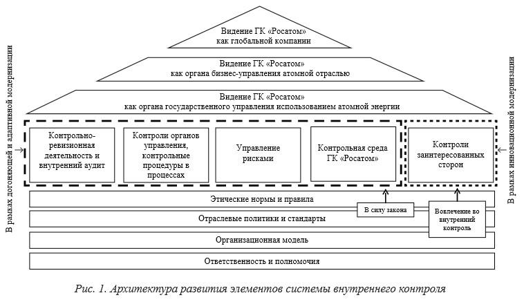 О моделях формирования эффективных систем внутреннего контроля в   управление рисками сформирована контрольная среда Архитектура развития элементов системы внутреннего контроля представлена на рис 1