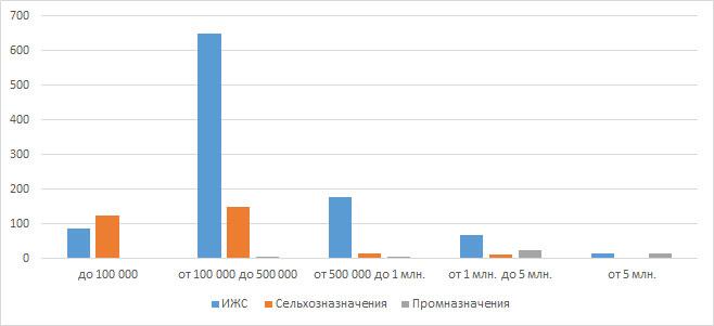 Распределение земельных участков Кирове по ценовым категориям