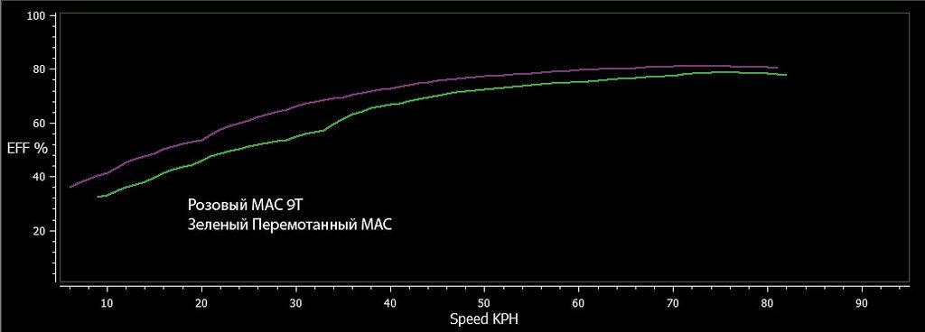Сравниваем контроллеры, моторы и графики со стенда. МАС мотор.. Чешим репу...