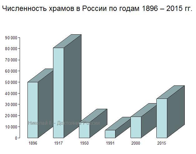Численность храмов в России по годам 1896-2015