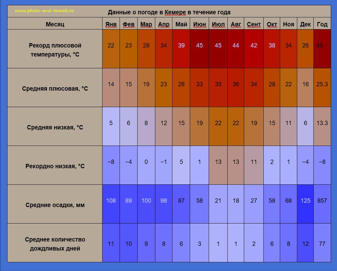Рисунок 39. Таблица изменения температуры воздуха в Кемере в течении года