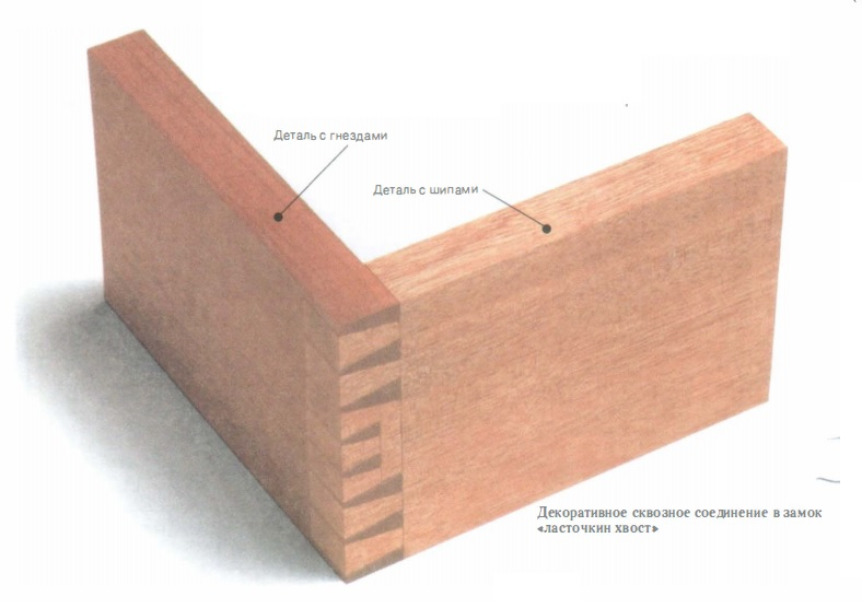 decorative compound dovetail