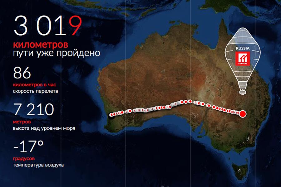 Кругосветная экспедиция Федора Конюхова на воздушном шаре. День 2.